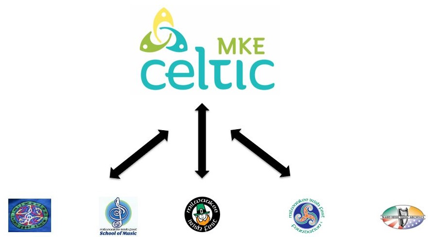 Irish Music and Celtic Culture in Milwaukee - CelticMKE